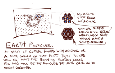 Concept drawing of the Earth Particles.